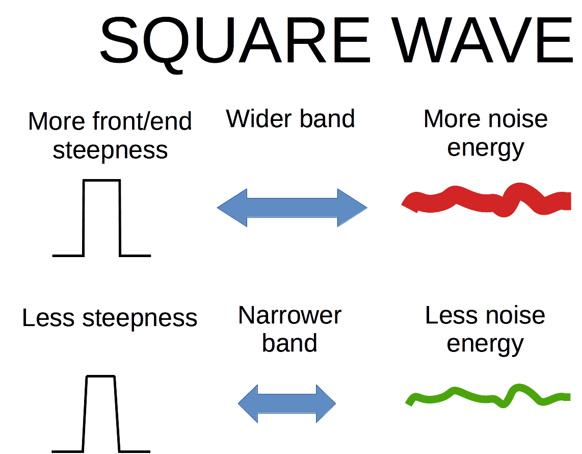 Square wave DSD vs. PCM