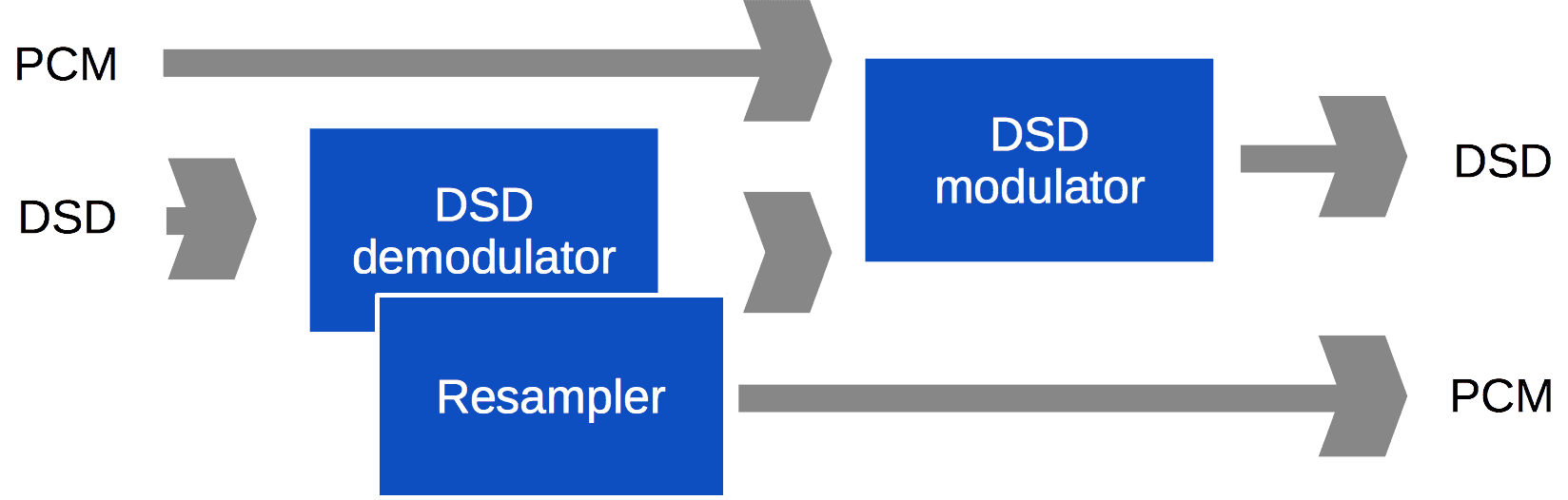 Structure of DSD converter