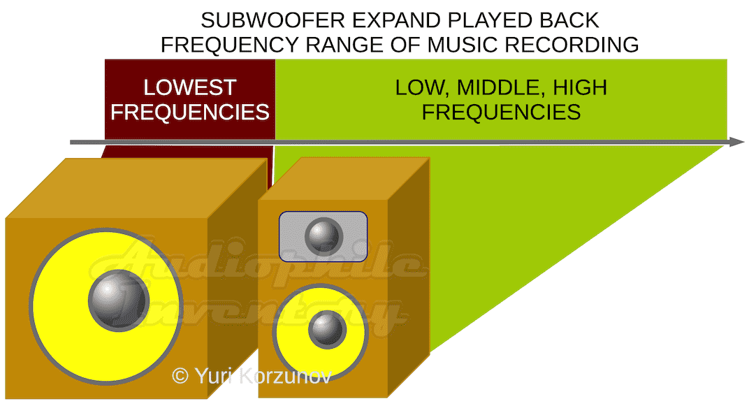 Why subwoofer is need?