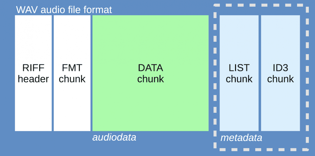 WAV audio file format