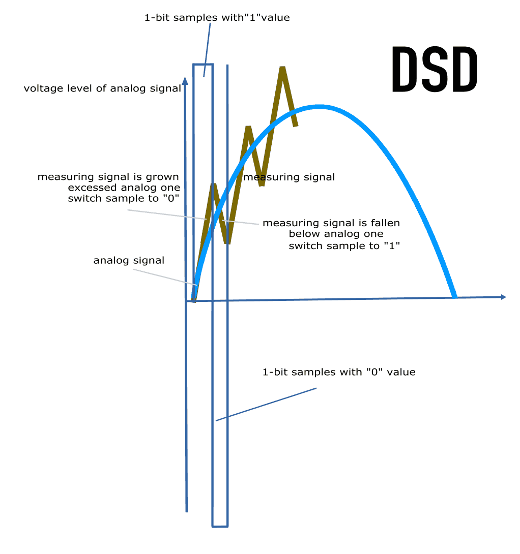 How DSD ADC works
