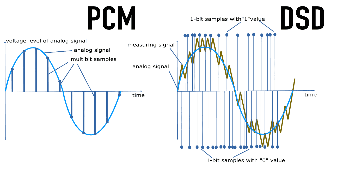 DSD and PCM difference