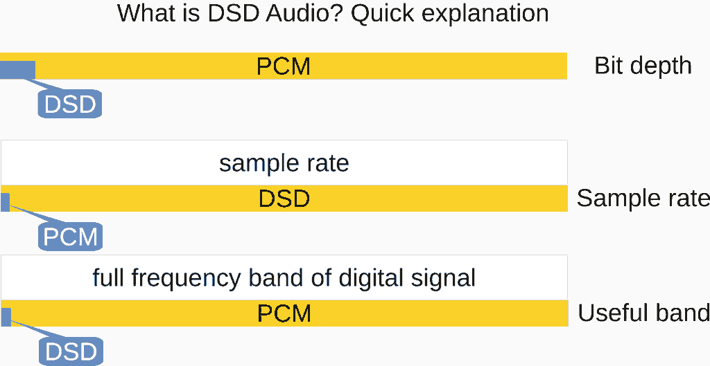 What is DSD Audio? [Easy Explanation  Read Definitive Guide 2019]